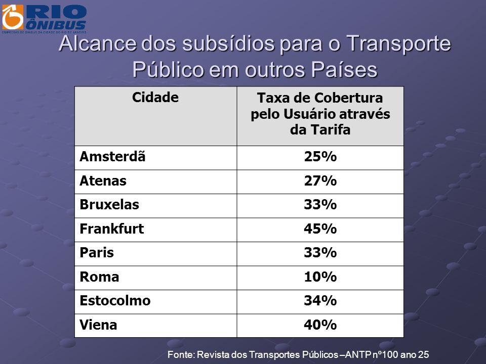 Alcance dos subsídios para o Transporte Público em outros Países CidadeTaxa de Cobertura pelo Usuário através da Tarifa Amsterdã25% Atenas27% Bruxelas