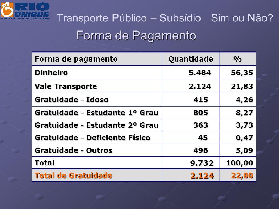 Forma de Pagamento Forma de pagamento Quantidade% Dinheiro 5.484 5.48456,35 Vale Transporte 2.124 2.12421,83 Gratuidade - Idoso 415 4154,26 Gratuidade