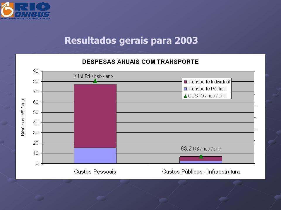 Resultados gerais para 2003