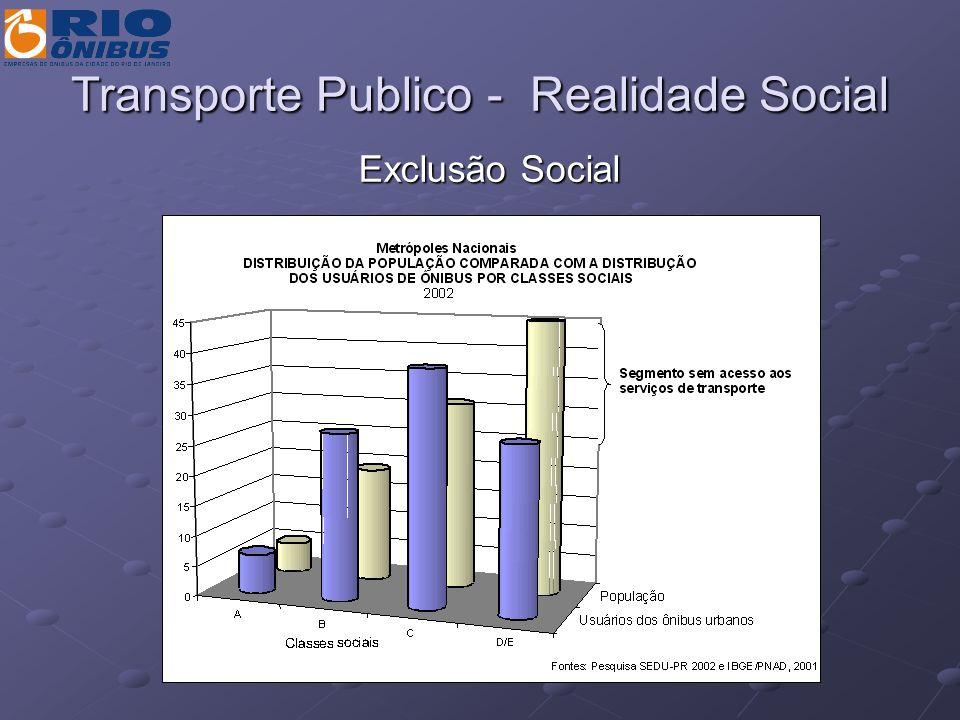 Transporte Público – Realidade Social Evolução da Pobreza no Brasil Ano Percentual de Pobres (%) Nº de Pobres (milhões) 199533,950,2 199633,550,1 199733,951,5 199832,750,1 199934,052,9 200133,655,4 Pesquisa nacional por amostra de domicílios (Pnad) IBGE.