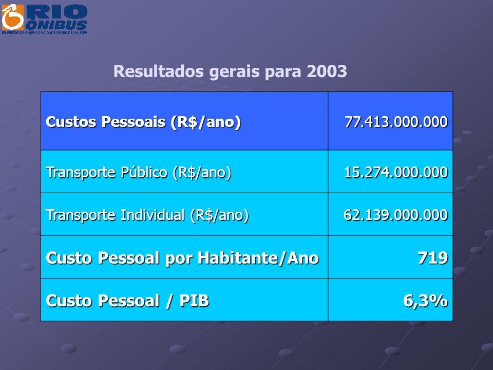 Custos Pessoais (R$/ano) 77.413.000.000 Transporte Público (R$/ano) 15.274.000.000 Transporte Individual (R$/ano) 62.139.000.000 Custo Pessoal por Hab