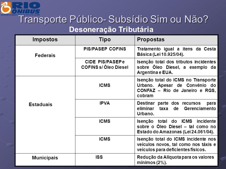 Transporte Público- Subsídio Sim ou Não? ImpostosTipoPropostas Federais PIS/PASEP COFINSTratamento igual a itens da Cesta Básica (Lei 10.925/04). CIDE