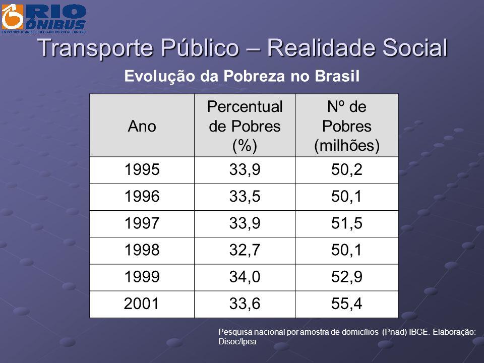 Transporte Público – Realidade Social Indicadores de Pobreza Urbana (1998) MetrópoleNúmero de PobresProporção de Pobres São Paulo5.291.3000,33 Rio de Janeiro2.954.2920,30 Recife1.653.6380,58 Belo Horizonte1.343.5240,35 Salvador1.204.5520,45 Fortaleza1.179.4800,44 Brasília686.9970,36 Curitiba536.4810,22 Porto Alegre501.9910,16 Belém330.5890,35 Fonte: Lima de Morais (2001) com base em tabulações de Sonia Rocha a partir de microdados da Pand/IBGE de 1998.
