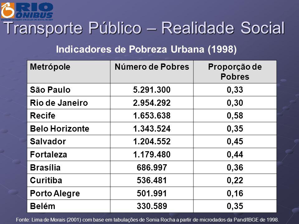 Transporte Público – Realidade Social Indicadores de Pobreza Urbana (1998) MetrópoleNúmero de PobresProporção de Pobres São Paulo5.291.3000,33 Rio de