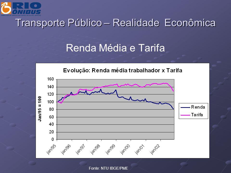 Transporte Público - Evolução da Realidade Evolução do Peso do Transporte Público no Orçamento Familiar em São Paulo PesquisaAnoPercentual (%) Lowrie1936/371,86 Araújo1940/412,75 Prefeitura - SP1951/522,40 CNBES19523,29 Diuse19582,00 FGV1961/627,33 Min.