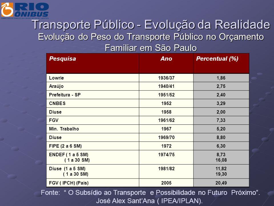 Transporte Público - Evolução da Realidade Evolução do Peso do Transporte Público no Orçamento Familiar em São Paulo PesquisaAnoPercentual (%) Lowrie1
