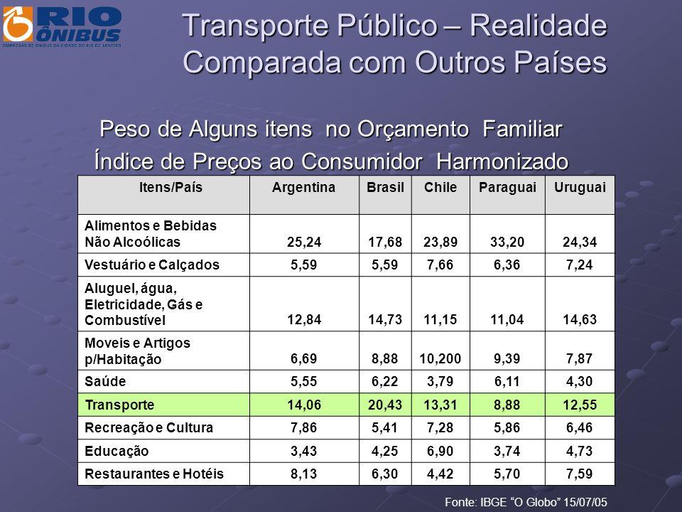 Transporte Público – Realidade Comparada com Outros Países Peso de Alguns itens no Orçamento Familiar Índice de Preços ao Consumidor Harmonizado Fonte