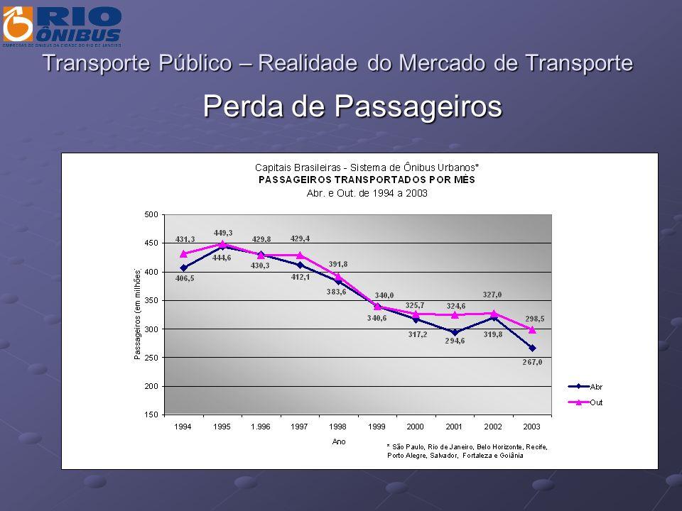 Custos Pessoais (R$/ano) 77.413.000.000 Transporte Público (R$/ano) 15.274.000.000 Transporte Individual (R$/ano) 62.139.000.000 Custo Pessoal por Habitante/Ano 719 Custo Pessoal / PIB 6,3% Resultados gerais para 2003