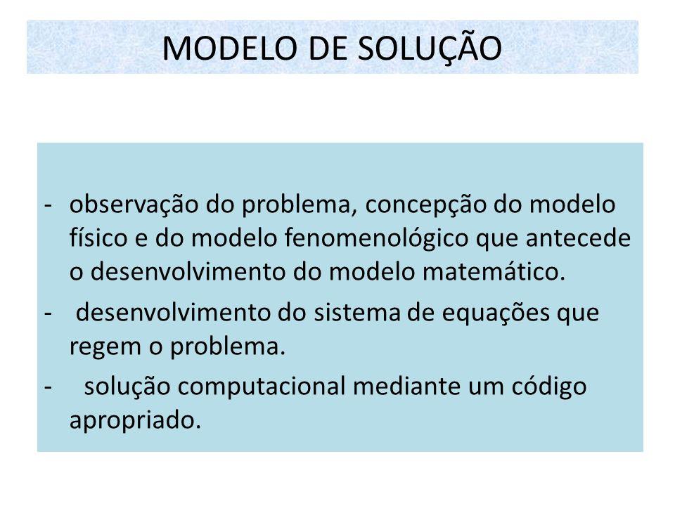 MODELO DE SOLUÇÃO -observação do problema, concepção do modelo físico e do modelo fenomenológico que antecede o desenvolvimento do modelo matemático.