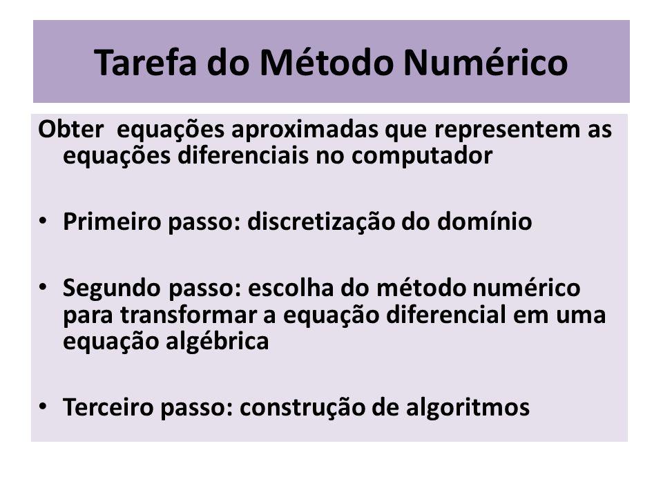 Tarefa do Método Numérico Obter equações aproximadas que representem as equações diferenciais no computador Primeiro passo: discretização do domínio S