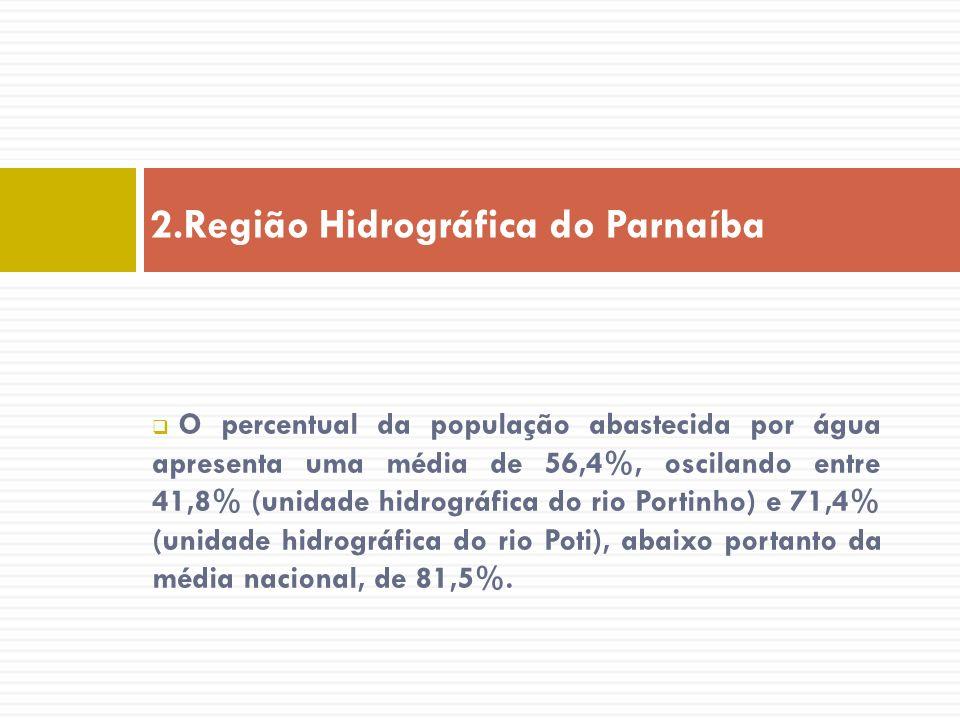 O percentual da população abastecida por água apresenta uma média de 56,4%, oscilando entre 41,8% (unidade hidrográfica do rio Portinho) e 71,4% (unid