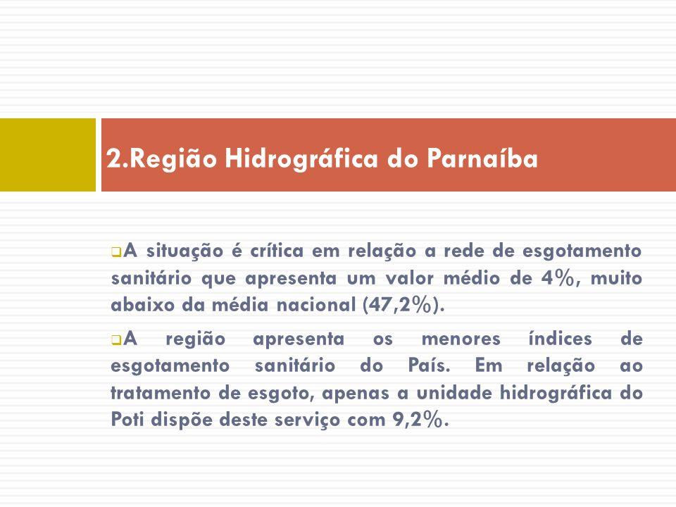 A situação é crítica em relação a rede de esgotamento sanitário que apresenta um valor médio de 4%, muito abaixo da média nacional (47,2%). A região a