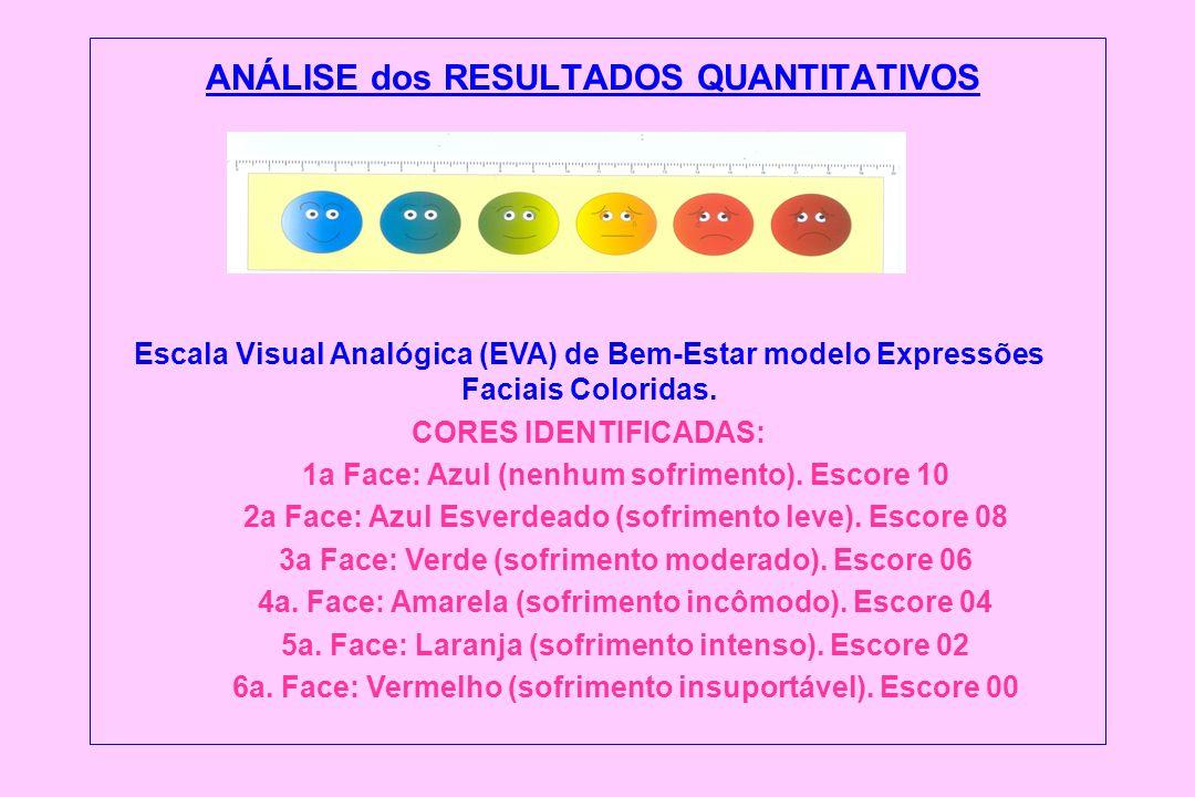 ANÁLISE dos RESULTADOS QUANTITATIVOS Escala Visual Analógica (EVA) de Bem-Estar modelo Expressões Faciais Coloridas. CORES IDENTIFICADAS: 1a Face: Azu