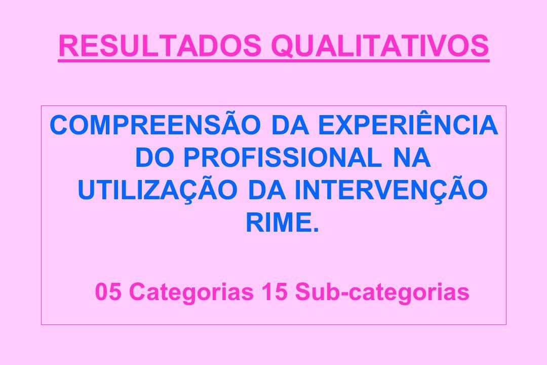 RESULTADOS QUALITATIVOS COMPREENSÃO DA EXPERIÊNCIA DO PROFISSIONAL NA UTILIZAÇÃO DA INTERVENÇÃO RIME. 05 Categorias 15 Sub-categorias