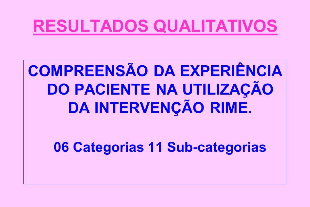 RESULTADOS QUALITATIVOS COMPREENSÃO DA EXPERIÊNCIA DO PACIENTE NA UTILIZAÇÃO DA INTERVENÇÃO RIME. 06 Categorias 11 Sub-categorias