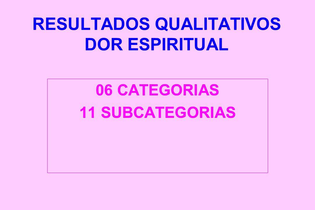 RESULTADOS QUALITATIVOS DOR ESPIRITUAL 06 CATEGORIAS 11 SUBCATEGORIAS