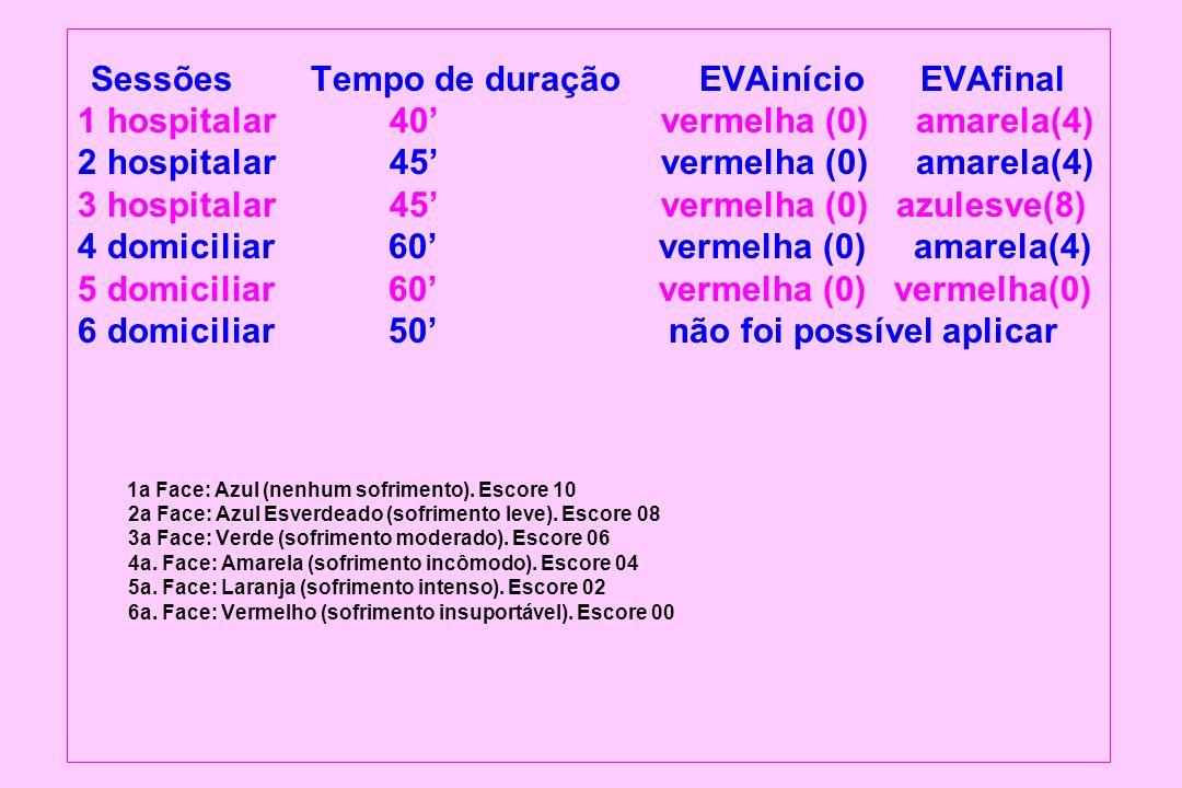 Sessões Tempo de duração EVAinício EVAfinal 1 hospitalar 40 vermelha (0) amarela(4) 2 hospitalar 45 vermelha (0) amarela(4) 3 hospitalar 45 vermelha (