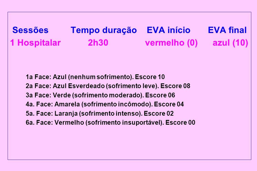 Sessões Tempo duração EVA início EVA final 1 Hospitalar 2h30 vermelho (0) azul (10) 1a Face: Azul (nenhum sofrimento). Escore 10 2a Face: Azul Esverde