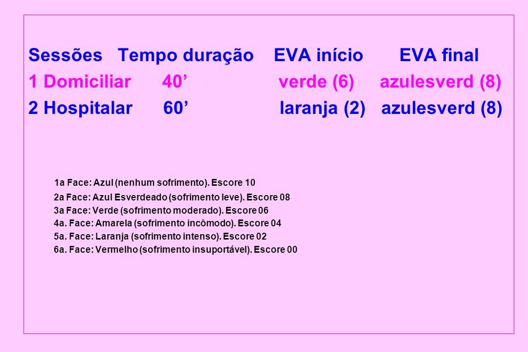 Sessões Tempo duração EVA início EVA final 1 Domiciliar 40 verde (6) azulesverd (8) 2 Hospitalar 60 laranja (2) azulesverd (8) 1a Face: Azul (nenhum s
