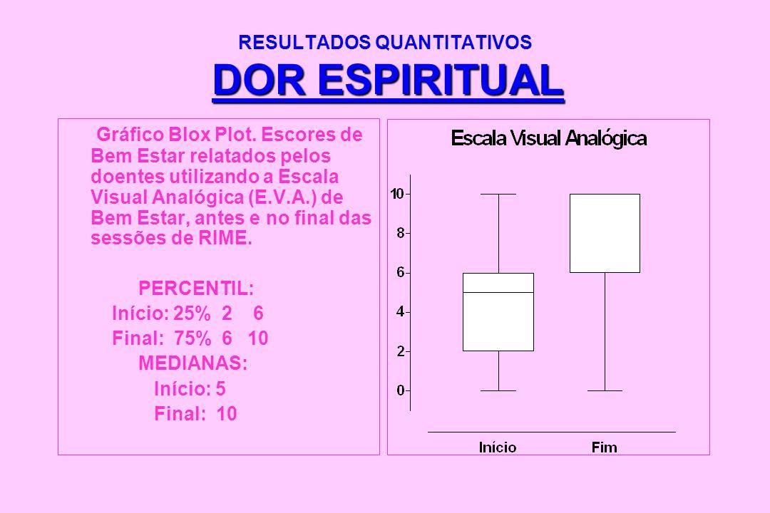 DOR ESPIRITUAL RESULTADOS QUANTITATIVOS DOR ESPIRITUAL Gráfico Blox Plot. Escores de Bem Estar relatados pelos doentes utilizando a Escala Visual Anal