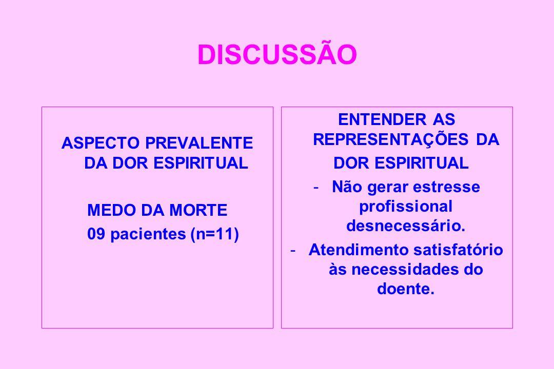 DISCUSSÃO ASPECTO PREVALENTE DA DOR ESPIRITUAL MEDO DA MORTE 09 pacientes (n=11) ENTENDER AS REPRESENTAÇÕES DA DOR ESPIRITUAL -Não gerar estresse prof
