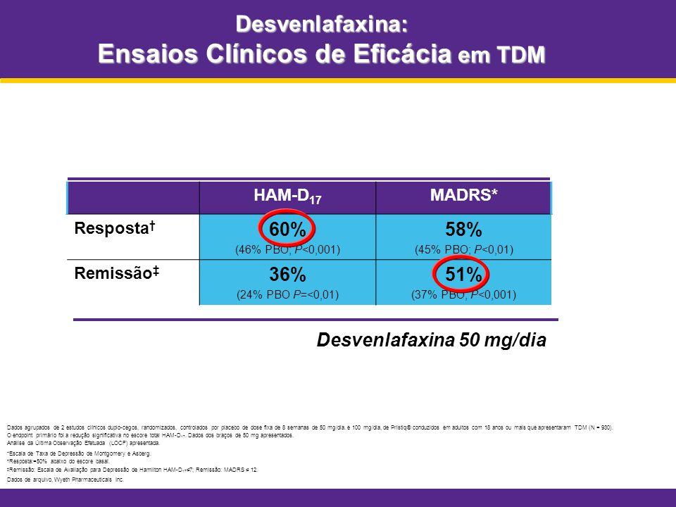 Desvenlafaxina: Ensaios Clínicos de Eficácia em TDM HAM-D 17 MADRS* Resposta 60% (46% PBO; P<0,001) 58% (45% PBO; P<0,01) Remissão 36% (24% PBO P=<0,0