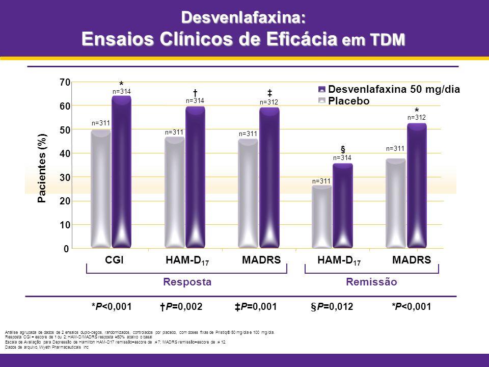 Desvenlafaxina: Ensaios Clínicos de Eficácia em TDM Análise agrupada de dados de 2 ensaios duplo-cegos, randomizados, controlados por placebo, com dos