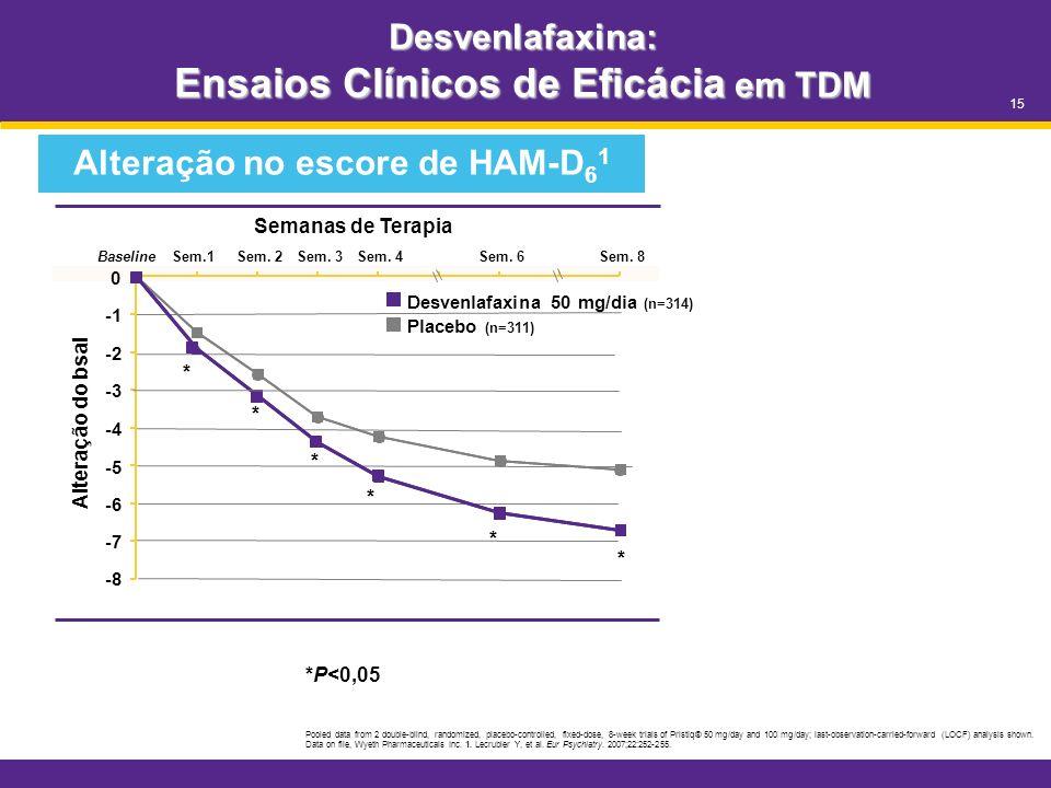 Desvenlafaxina: Ensaios Clínicos de Eficácia em TDM *P<0,05 Pooled data from 2 double-blind, randomized, placebo-controlled, fixed-dose, 8-week trials