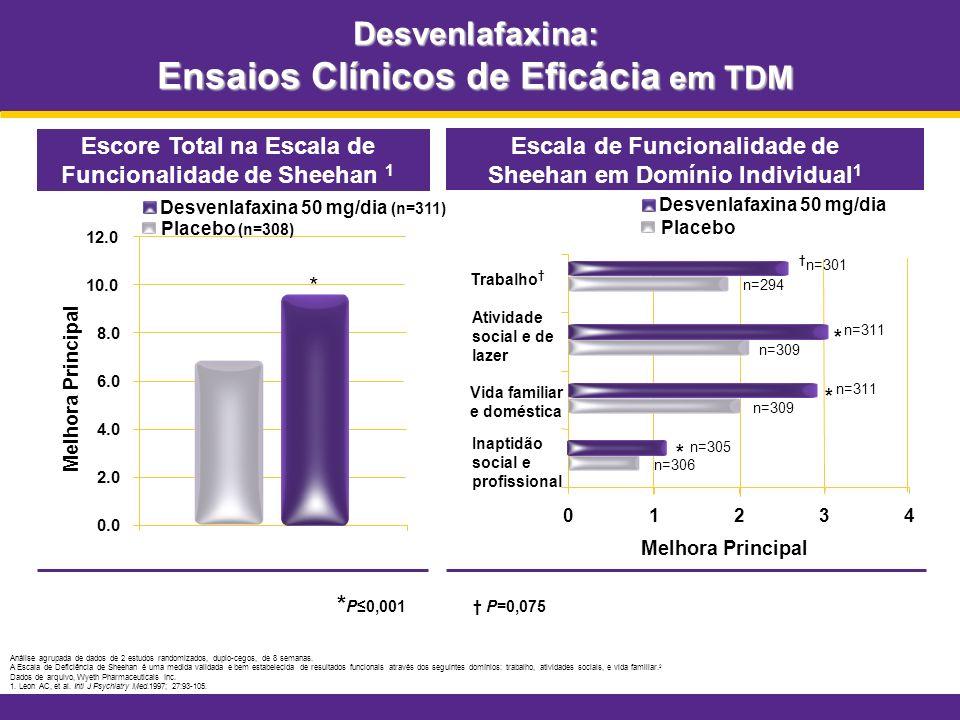 Desvenlafaxina: Ensaios Clínicos de Eficácia em TDM * P0,001 P=0,075 Análise agrupada de dados de 2 estudos randomizados, duplo-cegos, de 8 semanas. A