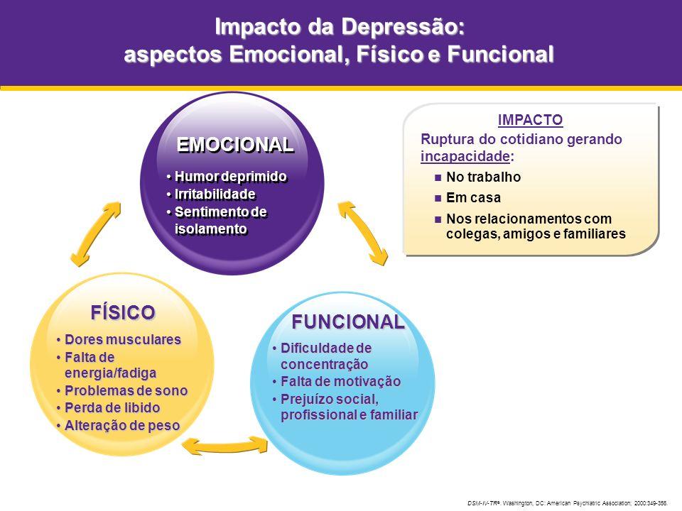 IMPACTO Ruptura do cotidiano gerando incapacidade: No trabalho Em casa Nos relacionamentos com colegas, amigos e familiares Impacto da Depressão: aspe