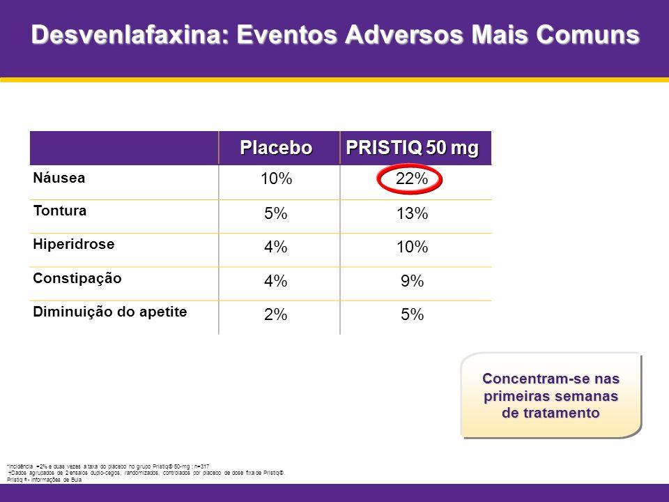 Desvenlafaxina: Eventos Adversos Mais Comuns *Incidência =2% e duas vezes a taxa do placebo no grupo Pristiq® 50-mg ; n=317 Dados agrupados de 2 ensai