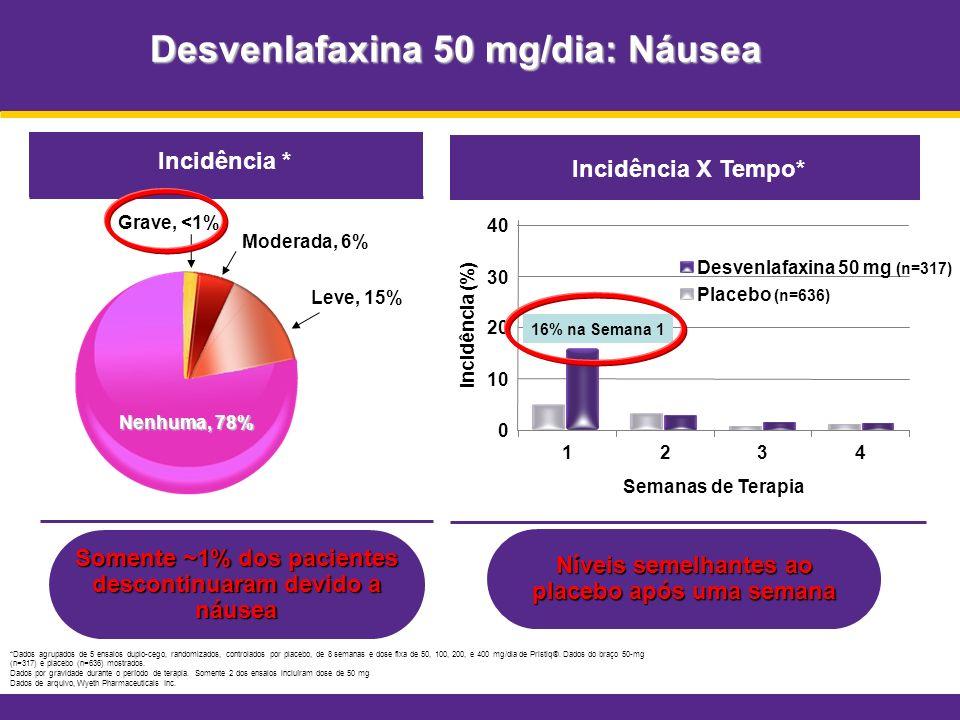 Desvenlafaxina 50 mg/dia: Náusea *Dados agrupados de 5 ensaios duplo-cego, randomizados, controlados por placebo, de 8 semanas e dose fixa de 50, 100,