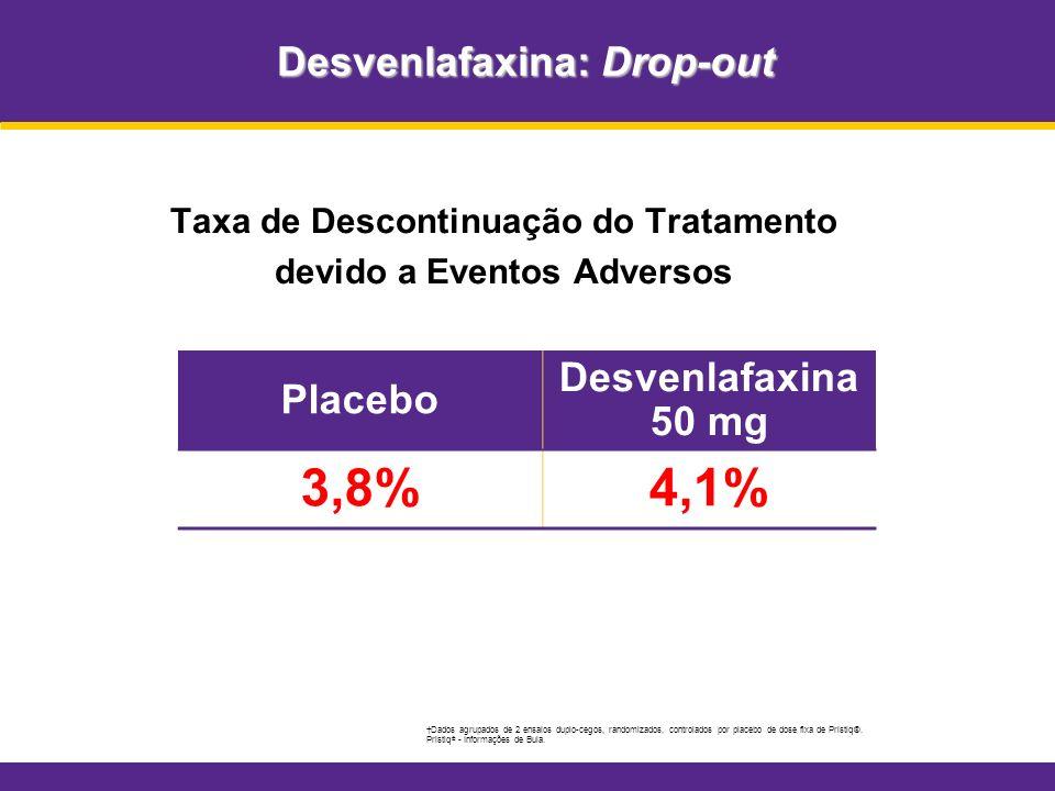 Desvenlafaxina: Drop-out Taxa de Descontinuação do Tratamento devido a Eventos Adversos Dados agrupados de 2 ensaios duplo-cegos, randomizados, contro