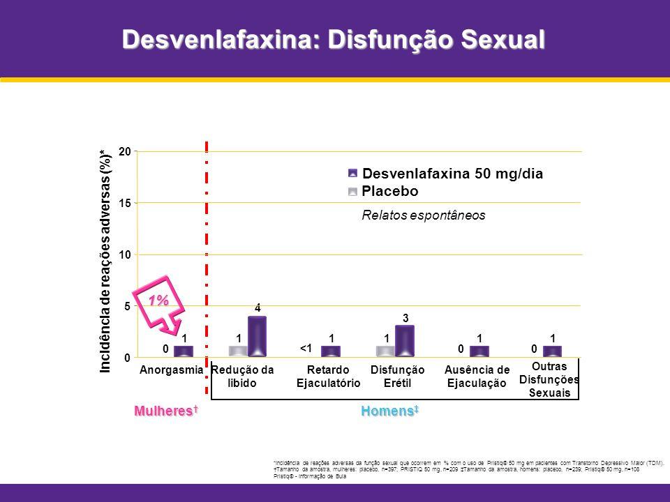 Desvenlafaxina: Disfunção Sexual *Incidência de reações adversas da função sexual que ocorrem em % com o uso de Pristiq® 50 mg em pacientes com Transt