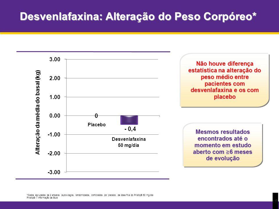 Desvenlafaxina: Alteração do Peso Corpóreo* *Dados agrupados de 2 ensaios duplo-cegos, randomizados, controlados por placebo, de dose fixa do Pristiq®