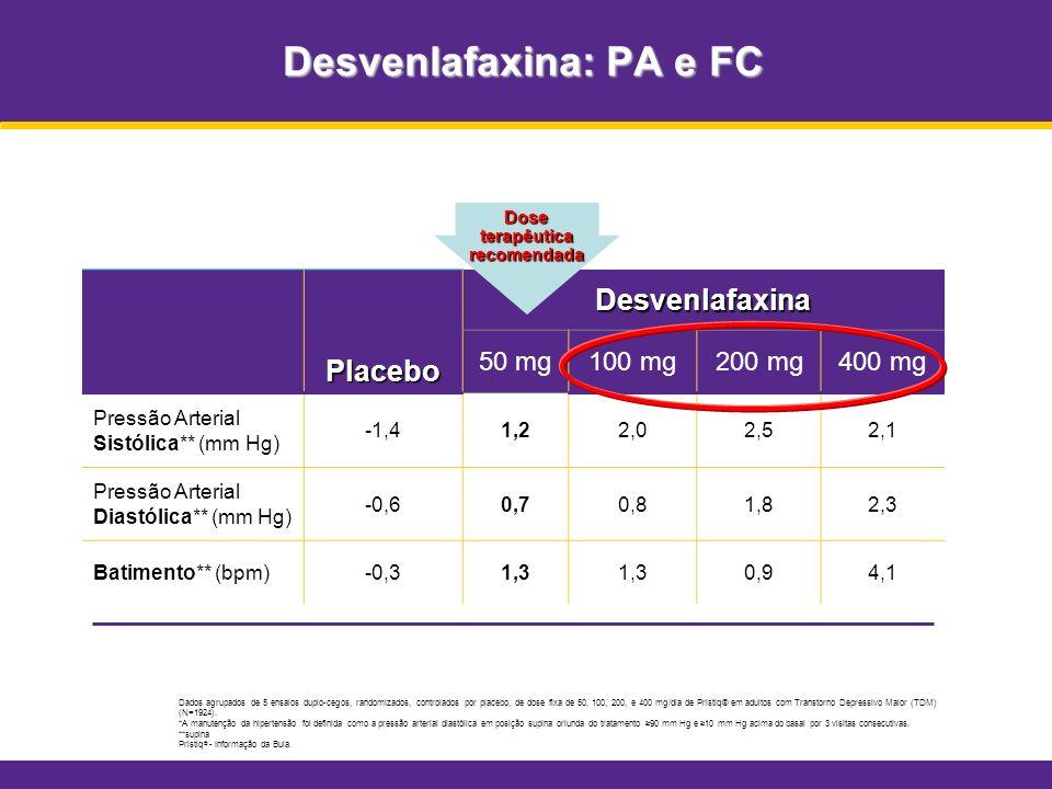 Desvenlafaxina: PA e FC Dados agrupados de 5 ensaios duplo-cegos, randomizados, controlados por placebo, de dose fixa de 50, 100, 200, e 400 mg/dia de