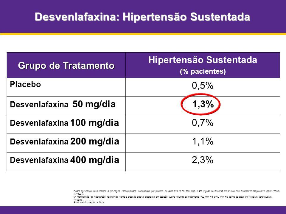 Desvenlafaxina: Hipertensão Sustentada Grupo de Tratamento Hipertensão Sustentada (% pacientes) Placebo 0,5% Desvenlafaxina 50 mg/dia1,3% Desvenlafaxi