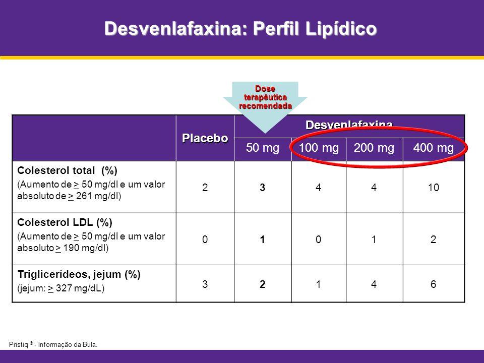 Desvenlafaxina: Perfil Lipídico PlaceboDesvenlafaxina 50 mg100 mg200 mg400 mg Colesterol total (%) (Aumento de > 50 mg/dl e um valor absoluto de > 261