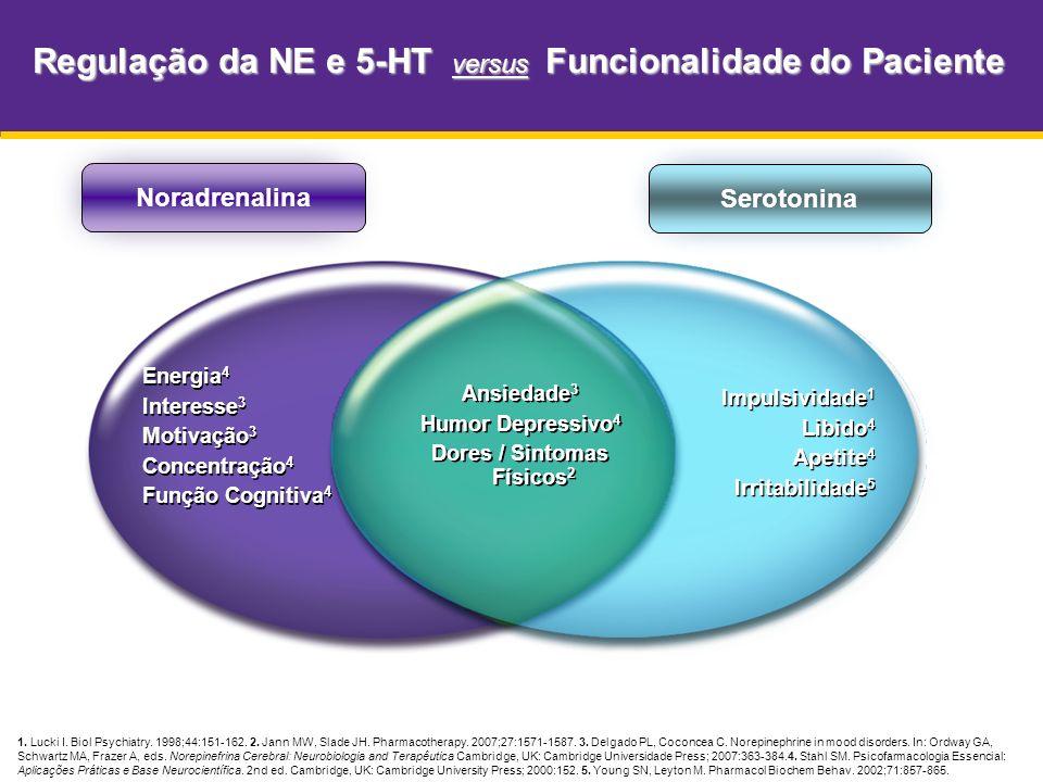 1. Lucki I. Biol Psychiatry. 1998;44:151-162. 2. Jann MW, Slade JH. Pharmacotherapy. 2007;27:1571-1587. 3. Delgado PL, Coconcea C. Norepinephrine in m
