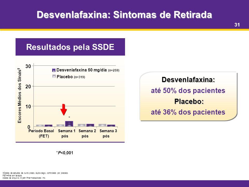 31 Desvenlafaxina: Sintomas de Retirada *P<0,001 Dados de estudos de curto prazo, duplo-cego, controlado por placebo. FET=final em terapia. Dados de a