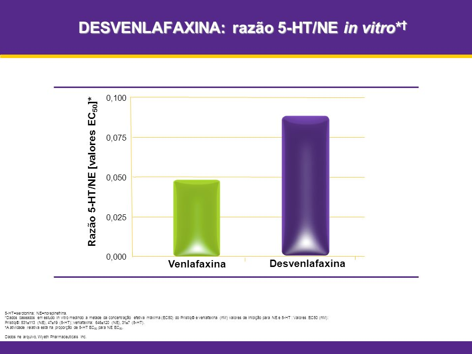 DESVENLAFAXINA: razão 5-HT/NE in vitro* DESVENLAFAXINA: razão 5-HT/NE in vitro* 5-HT=serotonina; NE=norepinefrina. *Dados baseados em estudo in vitro
