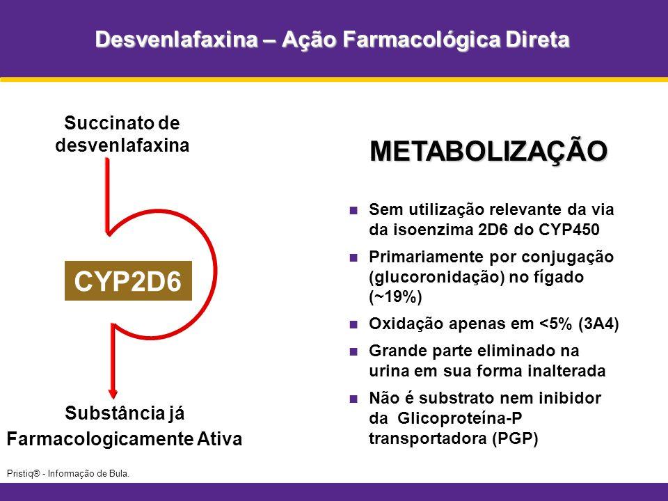 DESVENLAFAXINA: Farmacocinética Previsível 020406080100 Concetração Plasmática Média de Desvenlafaxina (ng/mL) Tempo (h) 0 50 100 150 200 250 Metabolizador lento (n=7) Metabolizador rápido (n=7) Dados de estudo aberto, de 2 períodos, de grupo paralelo, cruzado, avaliando doses únicas de Pristiq® 100 mg e Efexor® XR 75 mg em voluntários sadios que eram metabolizadores rápidos ou metabolizadores lentos através da isoenzima CYP2D6 (N=14).