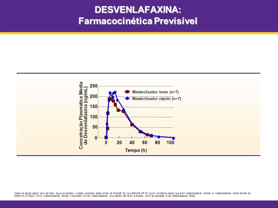 DESVENLAFAXINA: Farmacocinética Previsível 020406080100 Concetração Plasmática Média de Desvenlafaxina (ng/mL) Tempo (h) 0 50 100 150 200 250 Metaboli