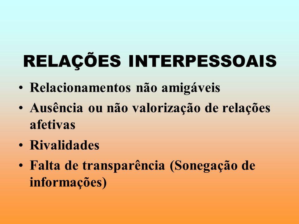 RELAÇÕES INTERPESSOAIS Relacionamentos não amigáveis Ausência ou não valorização de relações afetivas Rivalidades Falta de transparência (Sonegação de