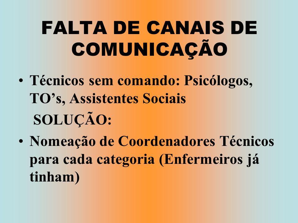 FALTA DE CANAIS DE COMUNICAÇÃO Técnicos sem comando: Psicólogos, TOs, Assistentes Sociais SOLUÇÃO: Nomeação de Coordenadores Técnicos para cada catego