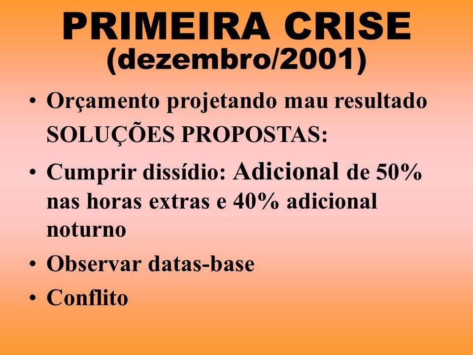 PRIMEIRA CRISE (dezembro/2001) Orçamento projetando mau resultado SOLUÇÕES PROPOSTAS: Cumprir dissídio: Adicional de 50% nas horas extras e 40% adicio