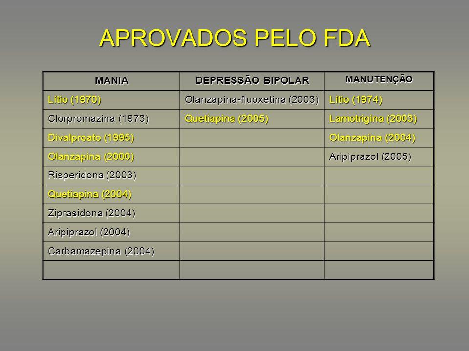APROVADOS PELO FDA MANIA DEPRESSÃO BIPOLAR MANUTENÇÃO Lítio (1970) Olanzapina-fluoxetina (2003) Lítio (1974) Clorpromazina (1973) Quetiapina (2005) La