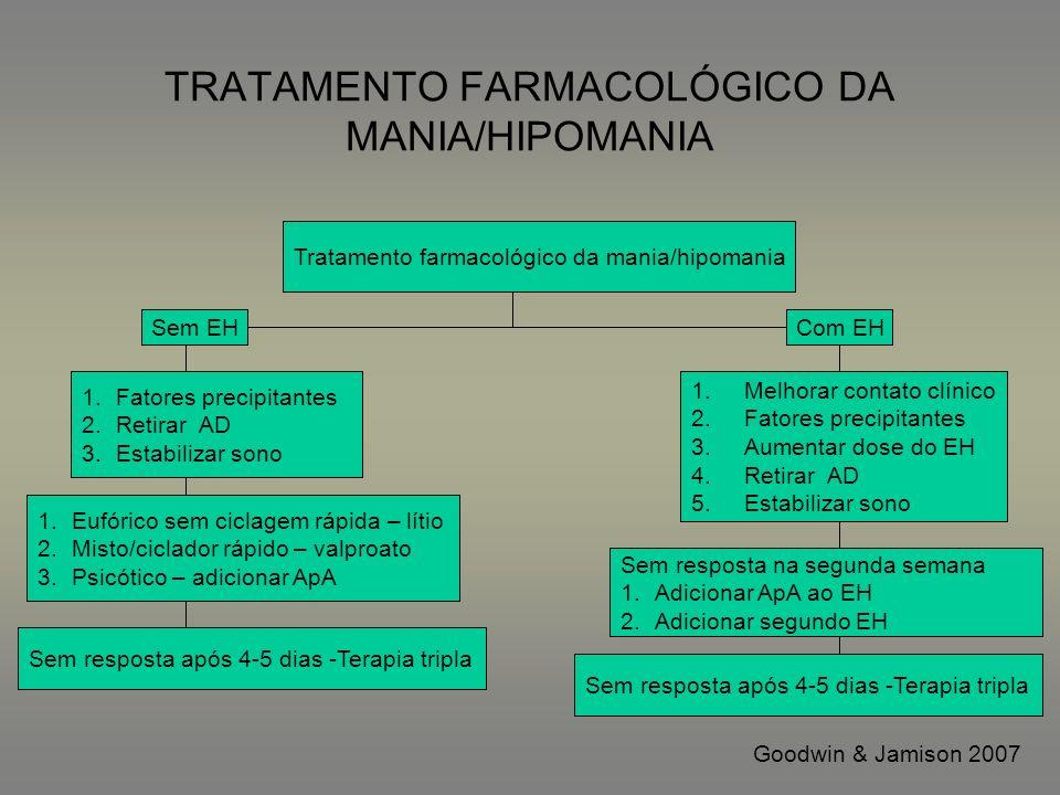 TRATAMENTO FARMACOLÓGICO DA MANIA/HIPOMANIA Tratamento farmacológico da mania/hipomania Sem EH 1.Fatores precipitantes 2.Retirar AD 3.Estabilizar sono