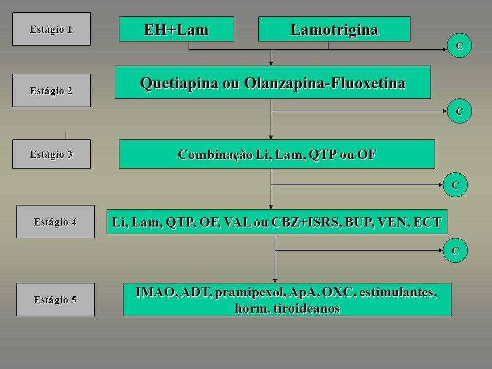 EH+Lam Combinação Li, Lam, QTP ou OF Quetiapina ou Olanzapina-Fluoxetina Li, Lam, QTP, OF, VAL ou CBZ+ISRS, BUP, VEN, ECT C IMAO, ADT, pramipexol, ApA