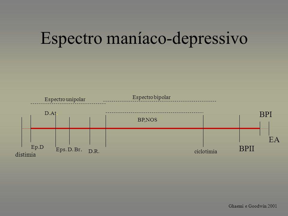 Espectro maníaco-depressivo EA BPI BPII ciclotimia distimia BP,NOS Espectro unipolar Espectro bipolar Ep.D D.At. Eps. D. Br. D.R. Ghaemi e Goodwin 200
